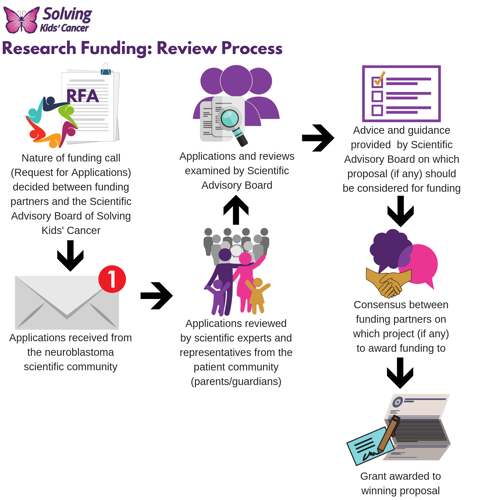 Funding Award Process graphic